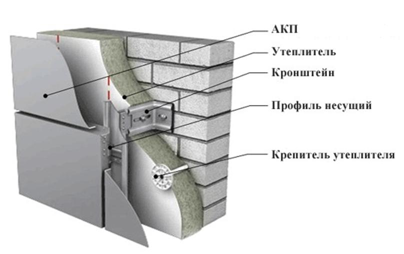 Навесной вентилируемый фасад из композита Киев, Днепр, Запорожье, Одесса, Украина, компания Эклипс